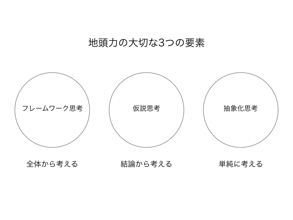地頭力を構成する大切な3つの要素