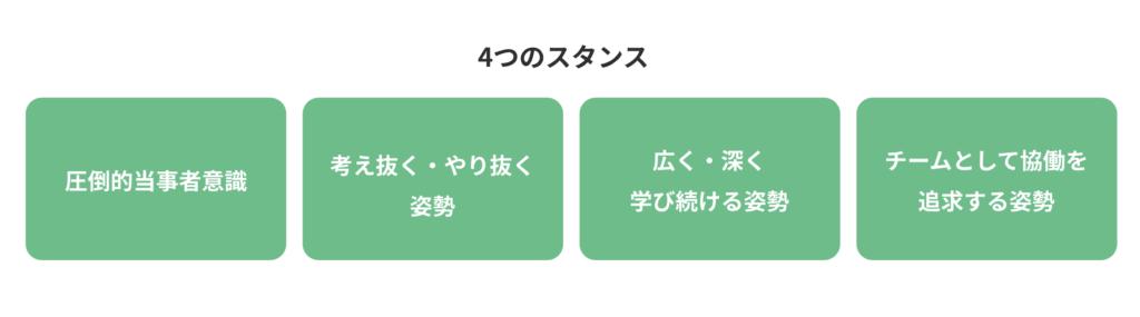 4つのスタンス