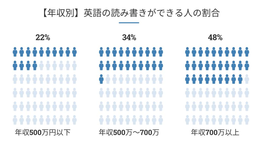 【年収別】英語の読み書きができる人の割合
