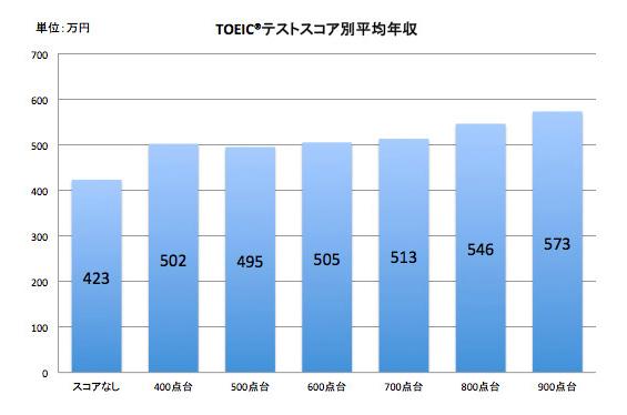 TOEICと年収アップの関係