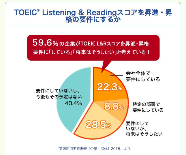 TOEIC® Listening & Readingスコアを昇進・昇格の要件にするか