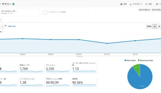 Google Analyticsによる既存ユーザーと新規ユーザーの確認