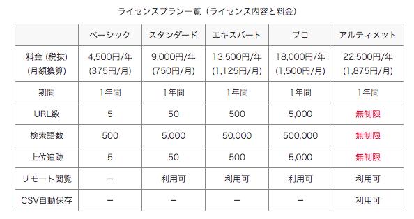 GRCの利用料