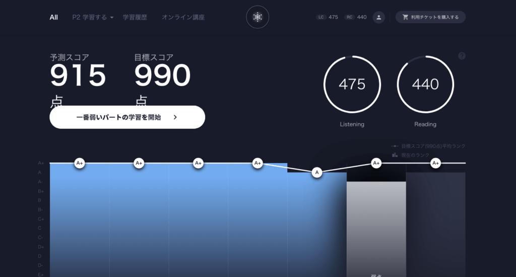 『SANTA TOEIC』たった数時間で100点UPも夢じゃない?AI × TOEIC学習アプリを徹底解説!