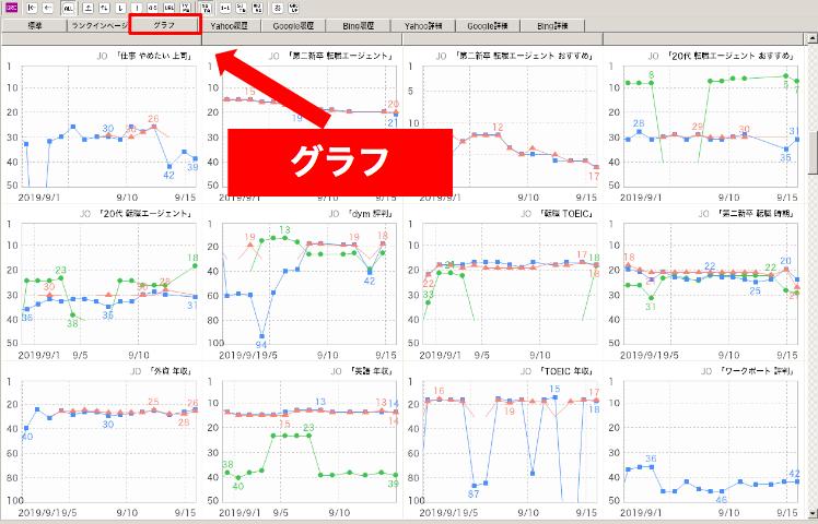 各検索エンジンでの順位グラフ