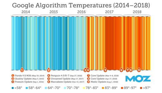 How Often Does Google Update Its Algorithm by MOZ