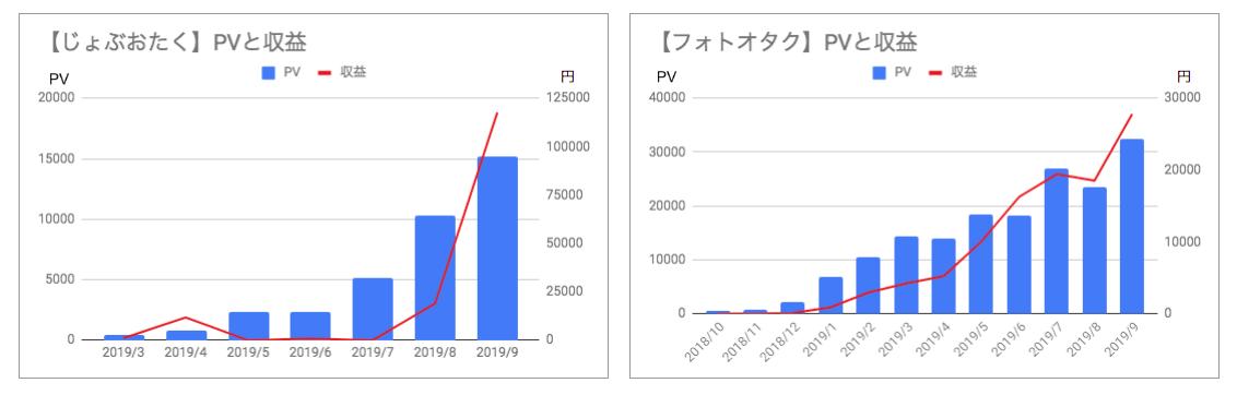 JOとFOのPV・収益の推移