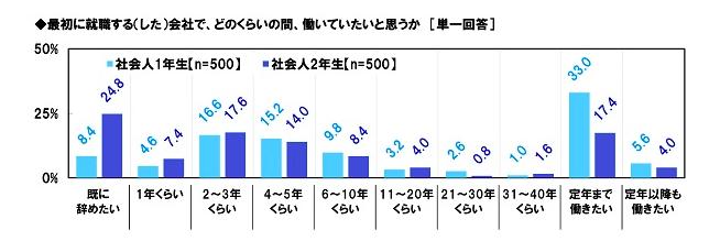 社会人2年目の統計的データ