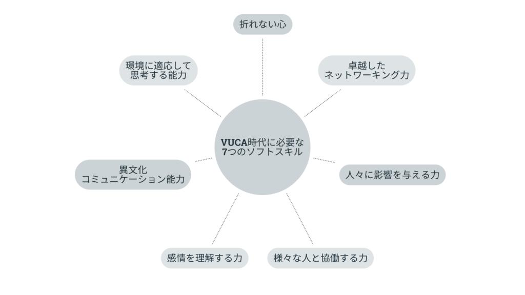 VUCA時代に必要な7つのソフトスキル
