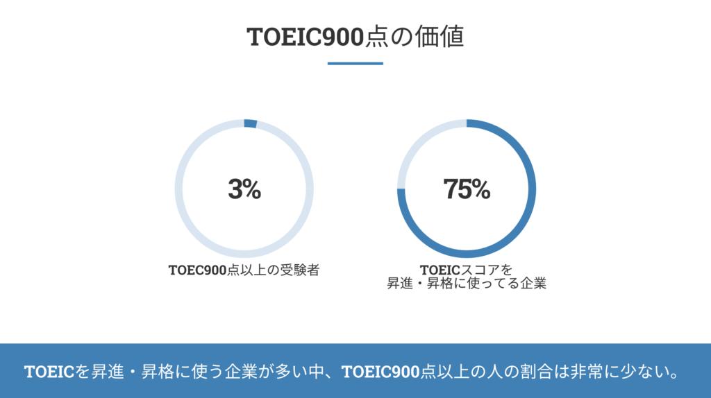 TOEIC900点の価値