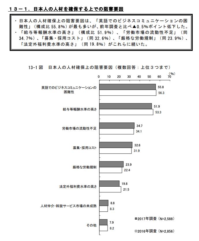 日本人の人材を確保する上での阻害要因