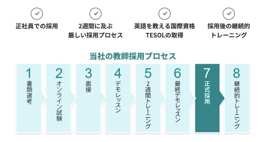 QQ Englishの採用基準
