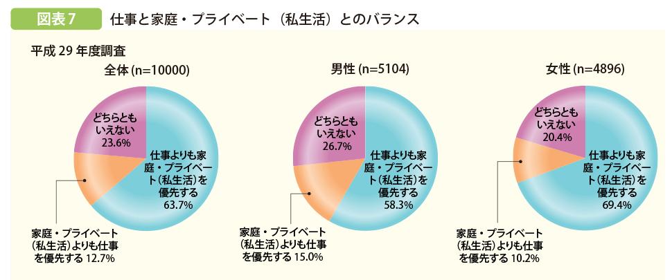 内閣府の就労に関する若者の意識調査のグラフ画像