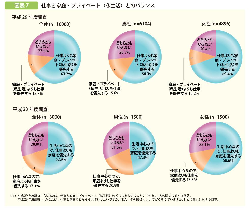 就労等に関する若者の意識調査のグラフ画像