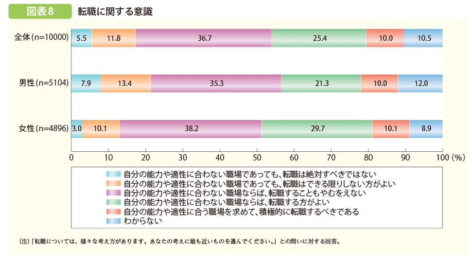 就労等に関する若者の意識のグラフ画像