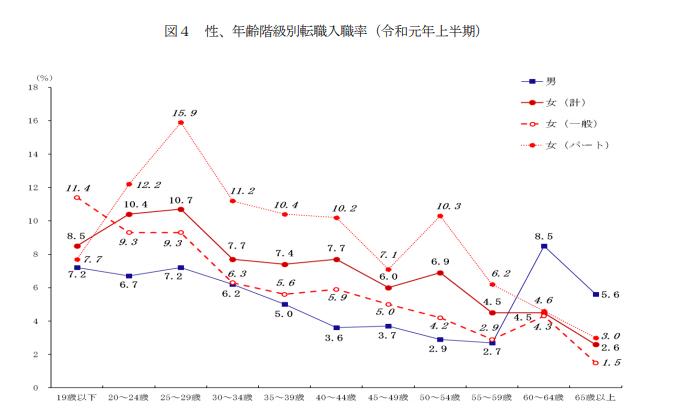 年齢別の転職入職率を表すグラフ