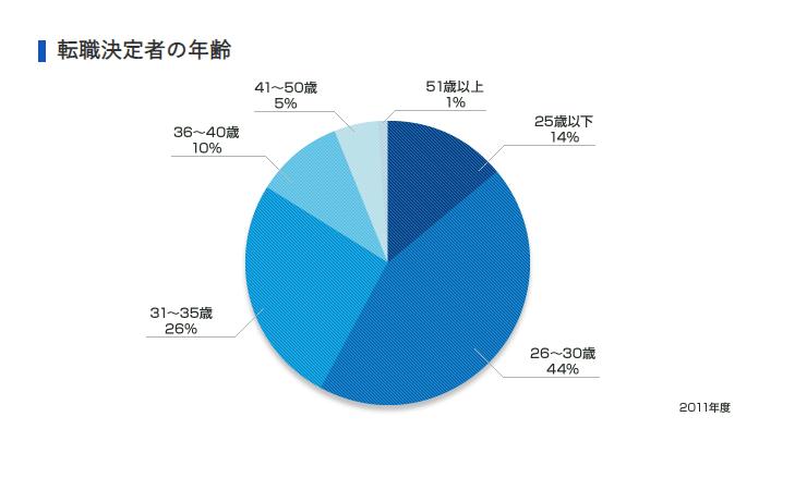 リクルートエージェントの利用者割合