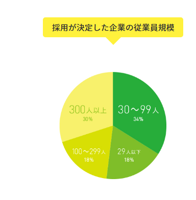従業員規模のデータ