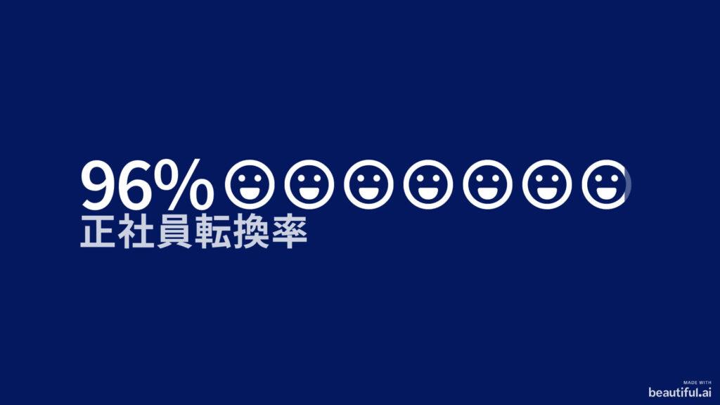 正社員転換率 96%